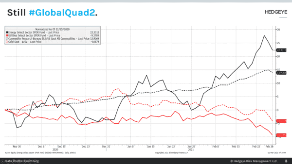CHART OF THE DAY: Still Global #Quad2 - Chart of the Day