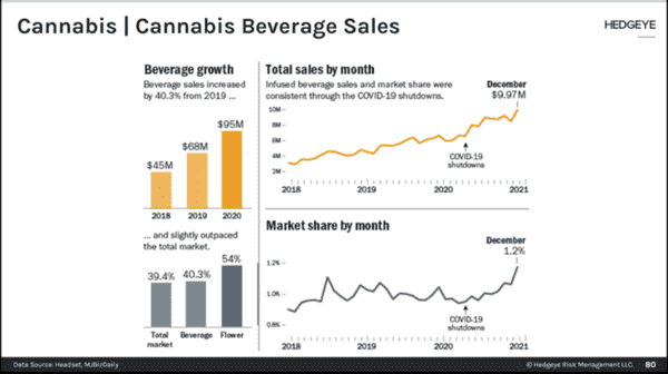 Cannabis Insights | Legalization, Houseplant Launch With $CGC, & Beverage Sales  - cannabis insights 3121