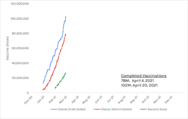 Hedgeye Healthcare | Vaccine Distribution Progress  - vcv