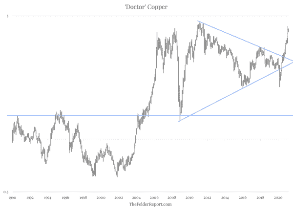 Dr. Copper Delivers A Diagnosis Of Inflation - Screen Shot 2021 03 03 at 9.10.17 AM