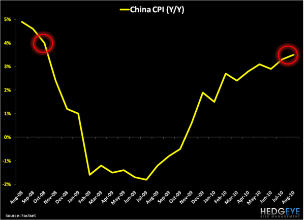 Chinese Growth: Sequential Slowdown Moderating? - China CPI