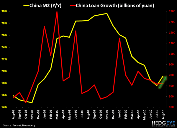 Chinese Growth: Sequential Slowdown Moderating? - China Money Supply