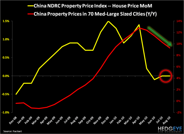 Chinese Growth: Sequential Slowdown Moderating? - China Property