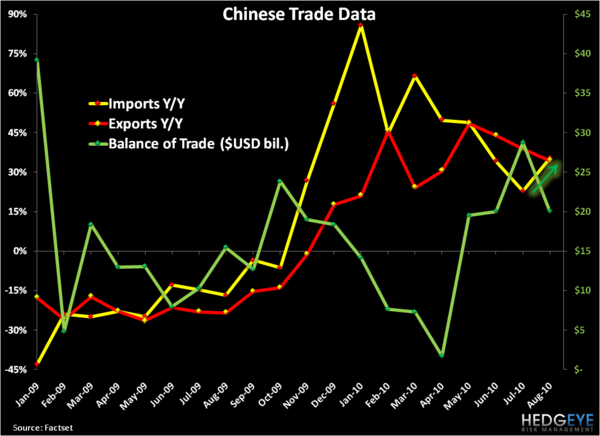 Chinese Growth: Sequential Slowdown Moderating? - China Trade