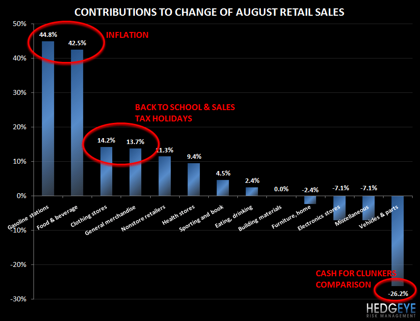 RETAIL SALES - THE CONSUMER REMAINS CONSTRAINED - retail sales pc