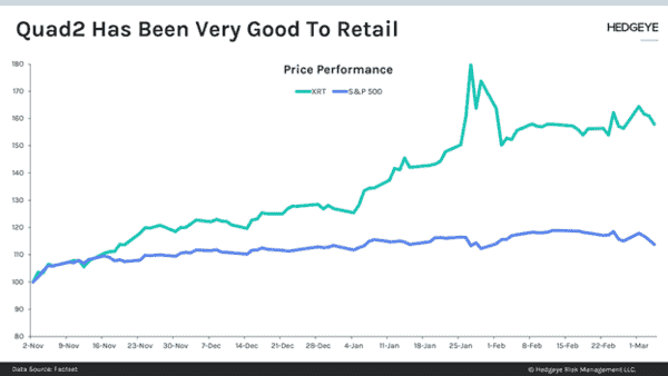CHART OF THE DAY: #Quad2 Has Been Great For Retail - retailq2