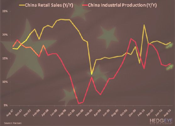 VIDEO: China's Re-accelerating Growth - China New chart
