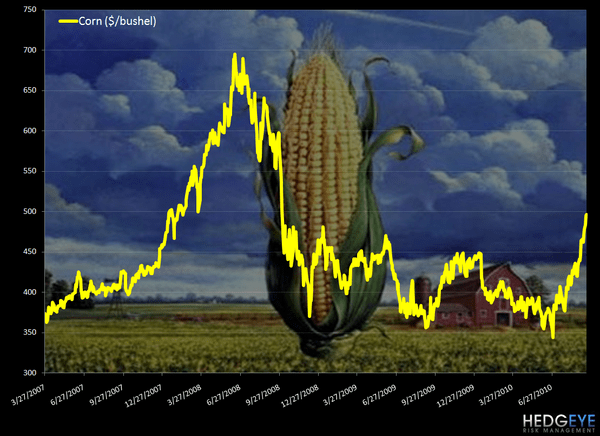 COMMODITY HEADLINES - corn chart