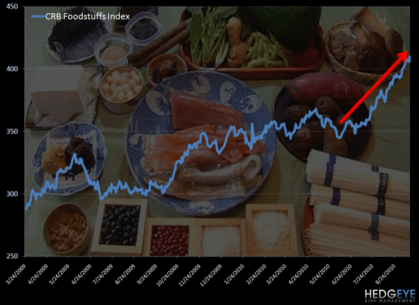 COMMODITY HEADLINES - foodstuffs chart