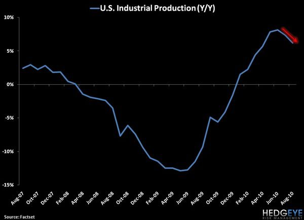 CHART OF THE DAY: U.S. INDUSTRIAL PRODUCTION - chart1