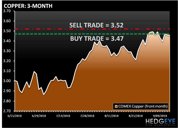 THE DAILY OUTLOOK - COPPER