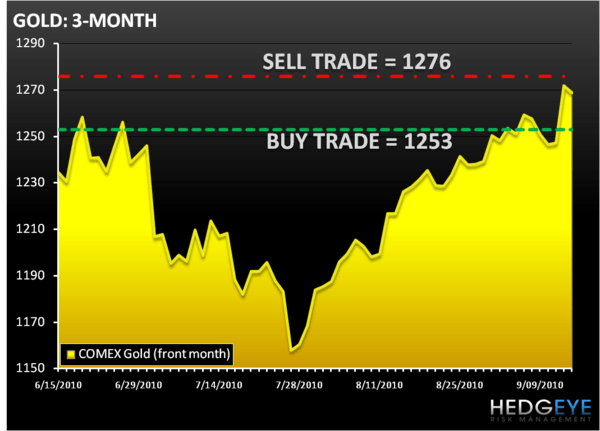 THE DAILY OUTLOOK - GOLD
