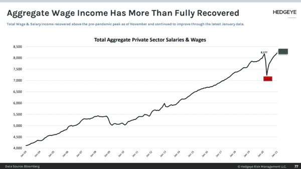 CHART OF THE DAY: Aggregate Income Recovery | Savings ↑↑ - CoD1  Aggregate Income