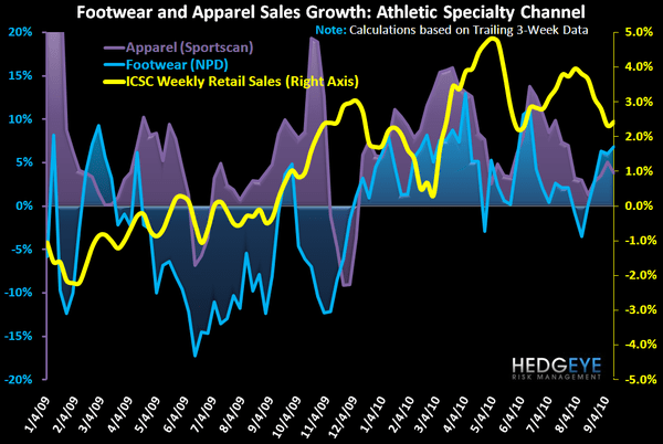 Athletic Zigs While Retail Zags  - FW App Industry Data 1yr 9 16 10
