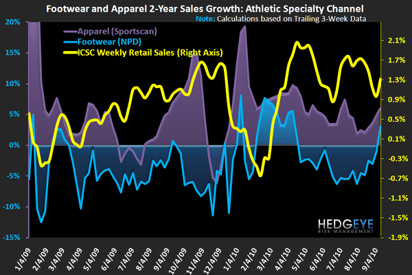 Athletic Zigs While Retail Zags  - FW App Industry Data 2yr 9 16 10