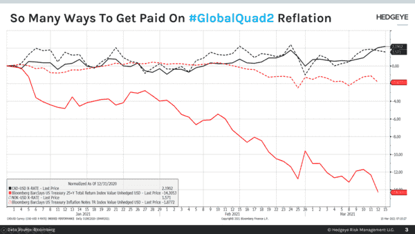 CHART OF THE DAY: Get Paid On #GlobalQuad2 Reflation - Chart of the Day