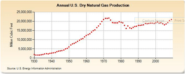 NATURAL GAS BEARISH OUTLOOK: DRILLING TECHNOLOGY DRIVING U.S. GAS PRODUCTION INTO OVERSUPPLY - L4