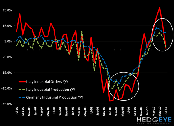 Ugly European Chart of the Day: Italy's Industrial Orders - italy