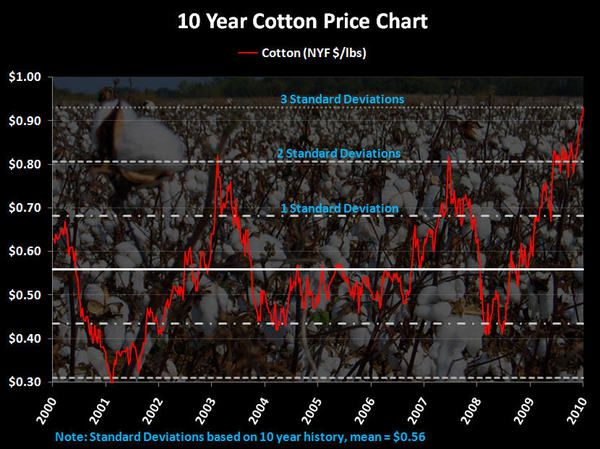 Apparel: We Just Got More Bearish - 10 Year Cotton Chart