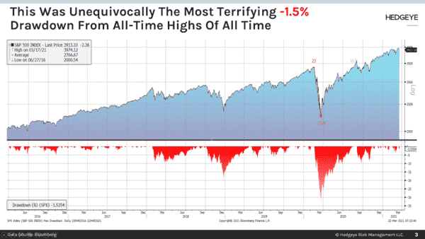 CHART OF THE DAY: The Most Terrifying -1.5% Drawdown From ATH - Chart of the Day