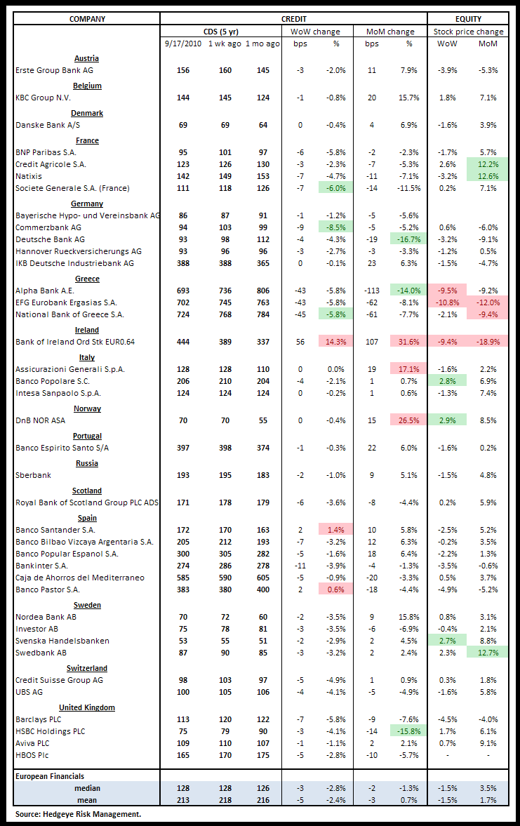 WEEKLY RISK MONITOR FOR FINANCIALS - MORE POSITIVE THAN NEGATIVE - euro cds