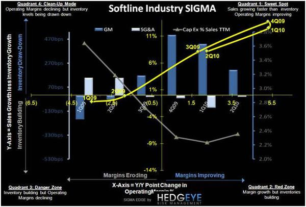 APPAREL SIGMA: NUMBERS DON'T LIE - Industry SIGMA