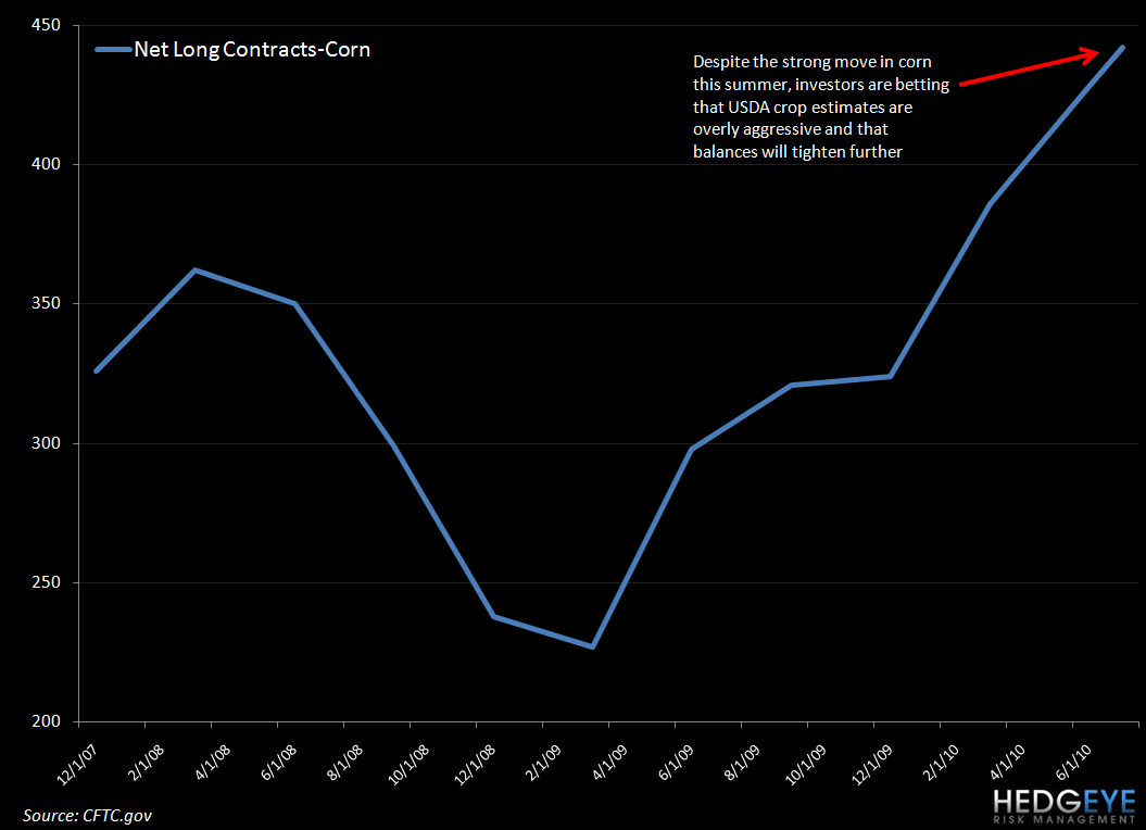 NO MORE ROOM AT THE TROUGH - corn cftc