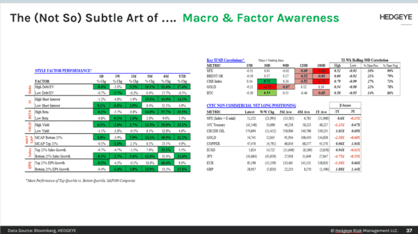 CHART OF THE DAY: The Art Of Macro & Factor Awareness  - CoD Macro   Factor Awareness