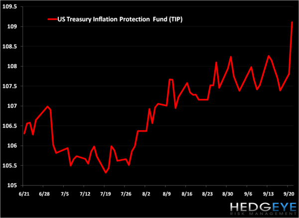 "Fed Says, ""No Inflation"" - Today's Headlines On Bloomberg - 3"
