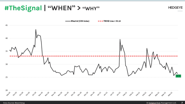 "CHART OF THE DAY: #TheSignal | ""When"" > ""Why"" - CoD TheSignal  decision hygiene"