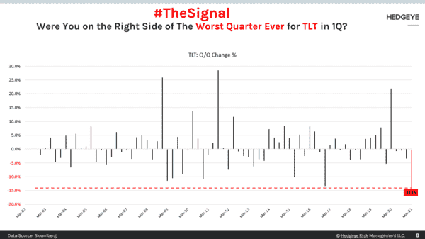 CHART OF THE DAY: #TheSignal For TLT  - CoD Right Side of the Signal