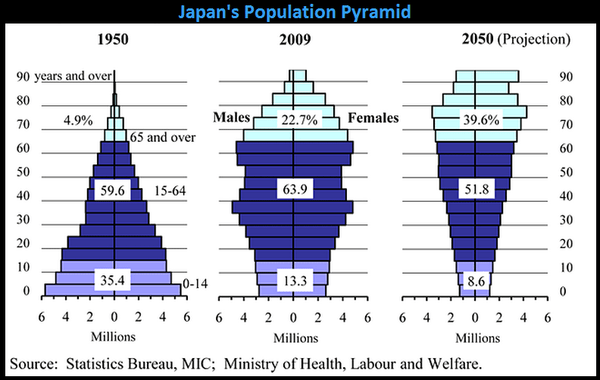 Japanese Pensions: Risks to the Global Economy - 2