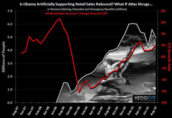Retail: Scary Chart Of The Day - Howard Atlas Penny