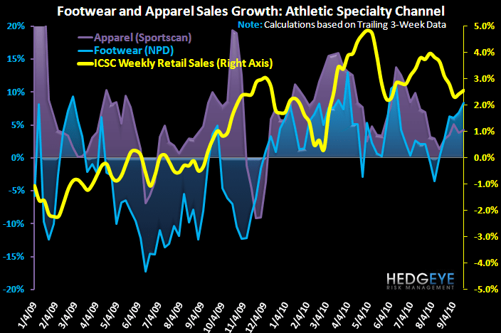 Comping The Comp - Athletic Trends Robust  - FW App Industry Data 1yr 9 22 10