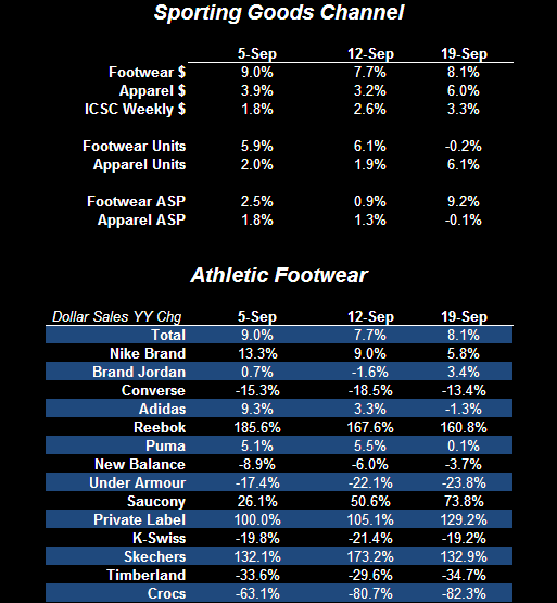 Comping The Comp - Athletic Trends Robust  - FW App Industry Data Brand 1 9 22 10