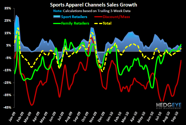 Comping The Comp - Athletic Trends Robust  - FW App Industry Data Channel 9 22 10