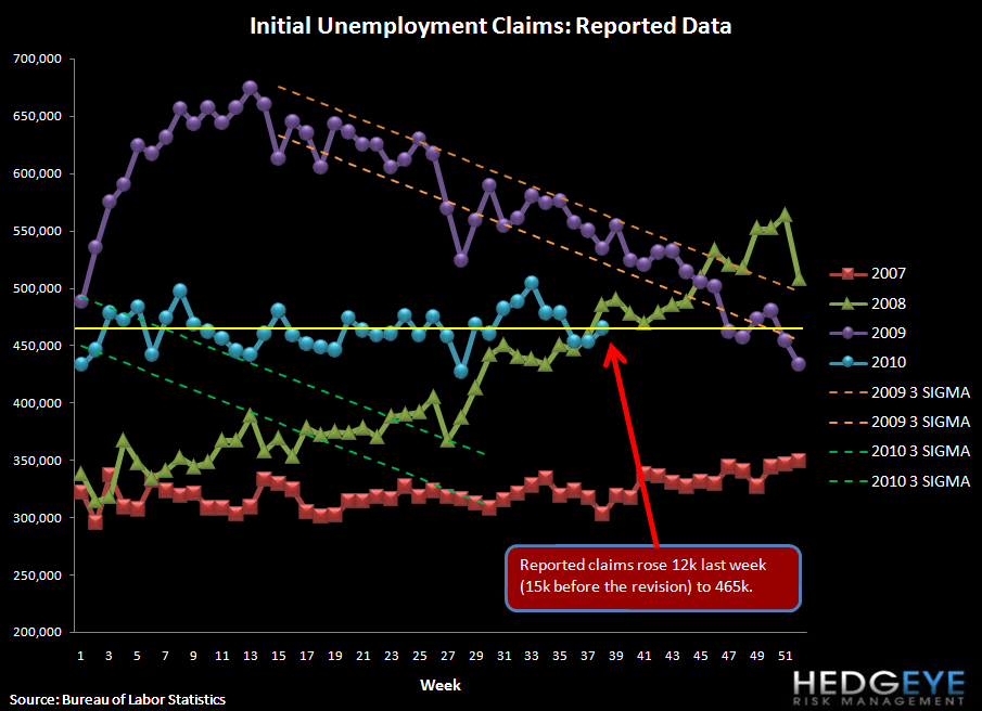 INITIAL CLAIMS RISE WHILE HOUSING STARTS FORETELL NO IMPROVEMENT IN UNEMPLOYMENT - raw