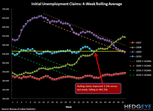 INITIAL CLAIMS RISE WHILE HOUSING STARTS FORETELL NO IMPROVEMENT IN UNEMPLOYMENT - rolling