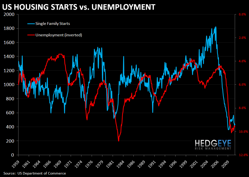 INITIAL CLAIMS RISE WHILE HOUSING STARTS FORETELL NO IMPROVEMENT IN UNEMPLOYMENT - starts and unemployment