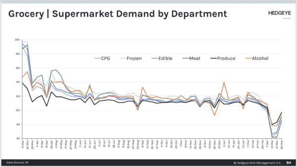 Hedgeye Consumables | Grocery Sales Demand Report - groo