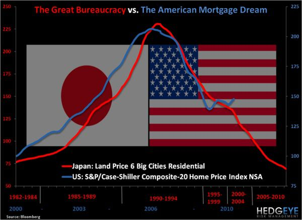 CHART OF THE DAY: Real Estate Bubbles - Japan U.S. Real Estate normal