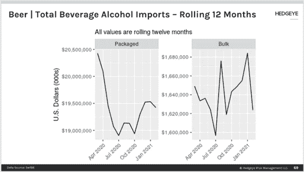 Premiumization Continues In Beer → Mexican Imports Slow  - tz1