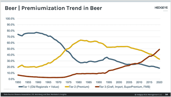 Premiumization Continues In Beer → Mexican Imports Slow  - tz2