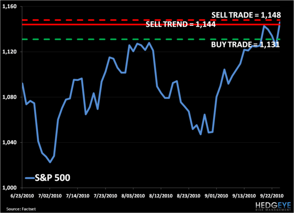 Bull/Bear Battle: SP500 Levels, Refreshed...  - S P