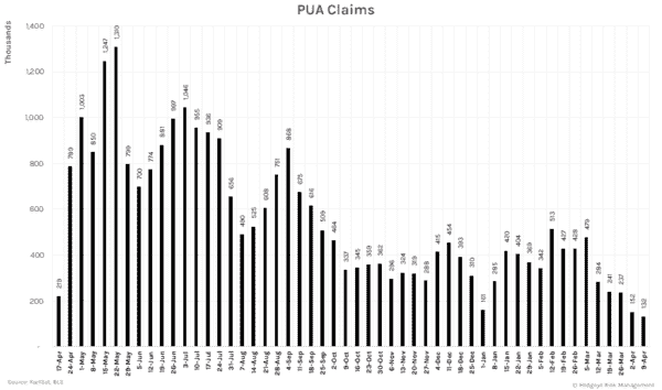 A Big Tick Lower For Weekly U.I. Claims - PUA