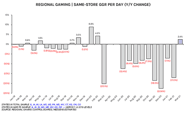 Regional Gaming | On Pace For Best Month Of Recovery (Plus Traction In Sports Betting Legalization) - gll415