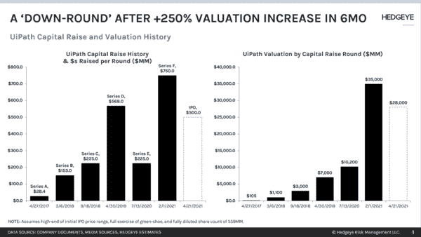 CHART OF THE DAY: UiPath Capital Raise & History  - UiPath Early Look