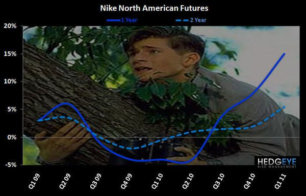 NKE: Back to the Future(s) - Nike North American Futures Chart