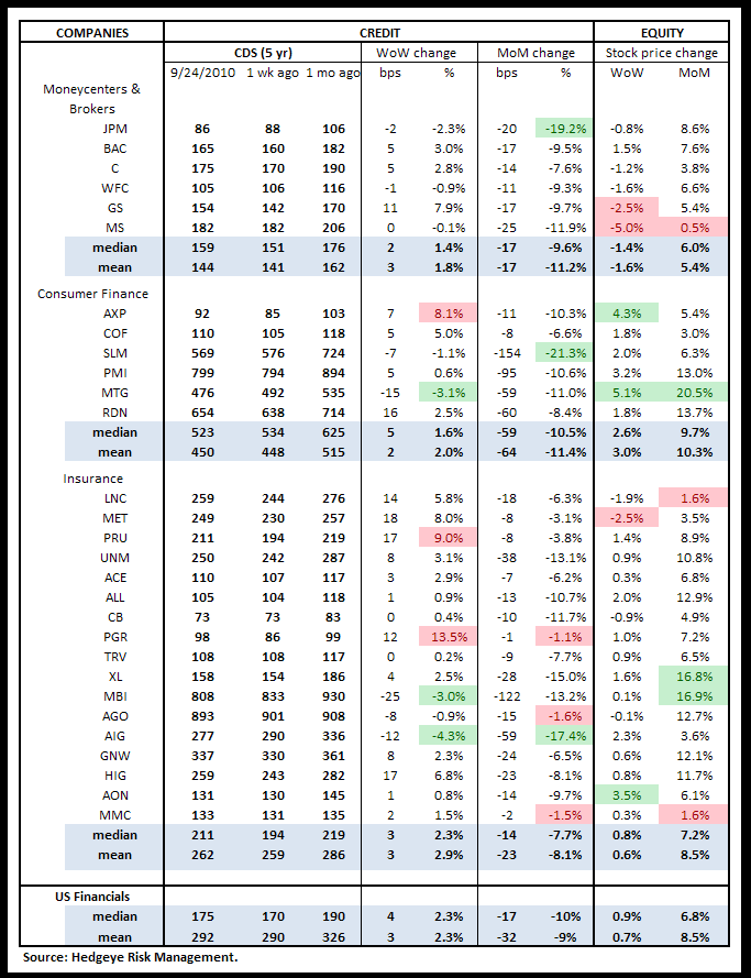 WEEKLY RISK MONITOR FOR FINANCIALS: FOURTH WEEK IN A ROW WITH MORE POSITIVE THAN NEGATIVE - cds US