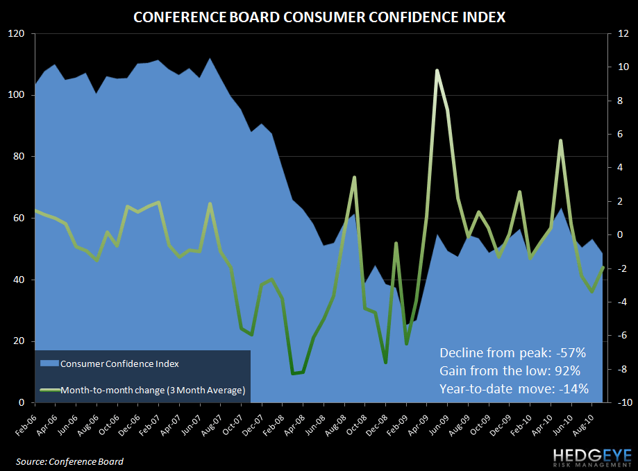 CONSUMER CONFIDENCE - WHERE IS THE PULSE OF THE CONSUMER AND THE ECONOMY? - conference board confidence